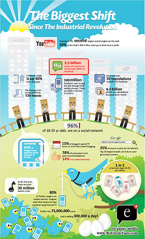 English: Infographic on how Social Media are becoming the new Mainstream Media
