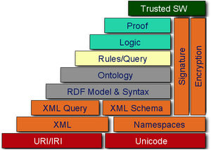 W3c semantic web stack