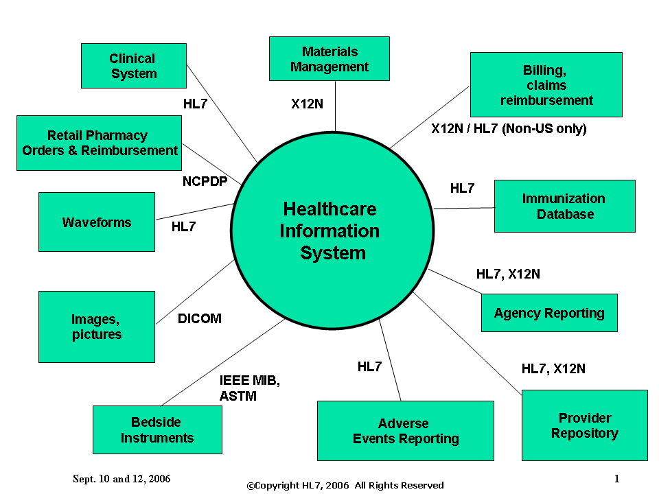 eHealth Overview