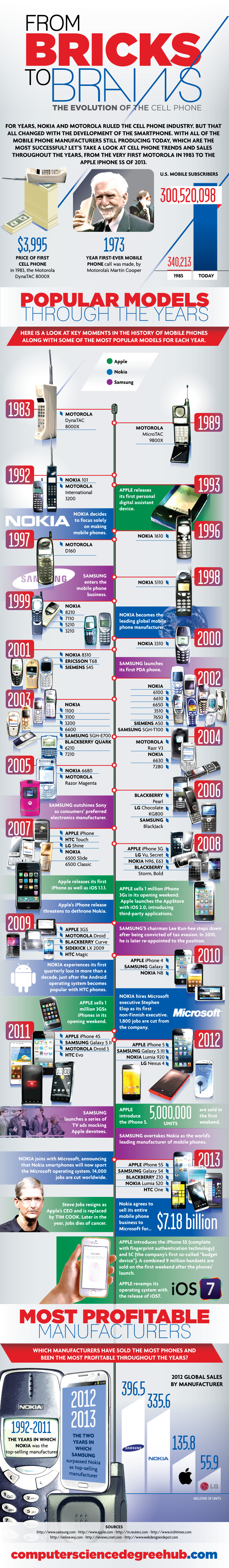 From Bricks to Brains: The Evolution of the Cell Phone