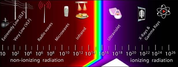 OSHA radiation spectrum